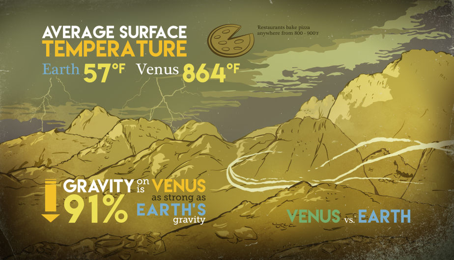 Este gráfico compara la temperatura y la gravedad en la Tierra y en Venus. (Foto:  NASA/Goddard/Conceptual Image Lab, Brian Monroe)
